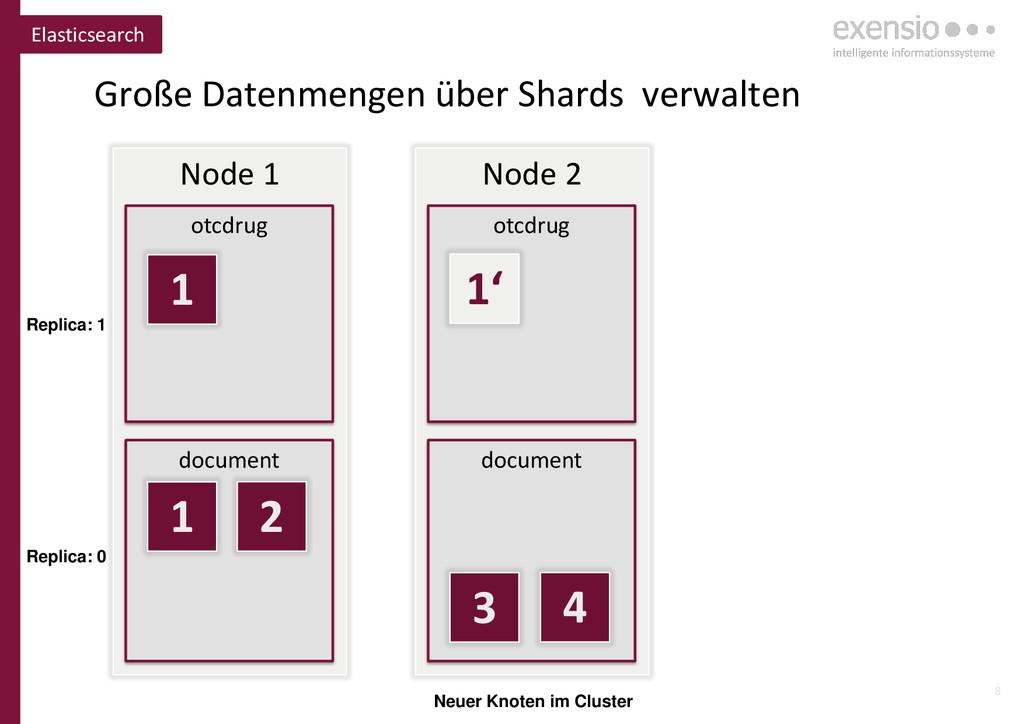8 Elasticsearch Node 1 otcdrug document Node 2 ...
