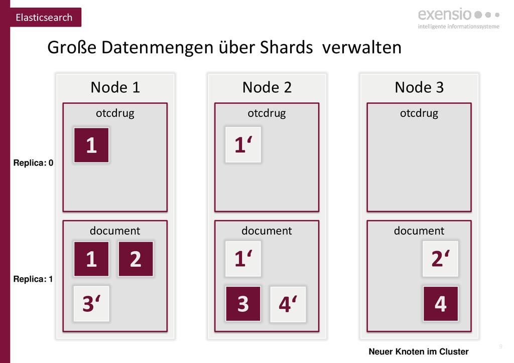 9 Elasticsearch Node 1 otcdrug document Node 2 ...