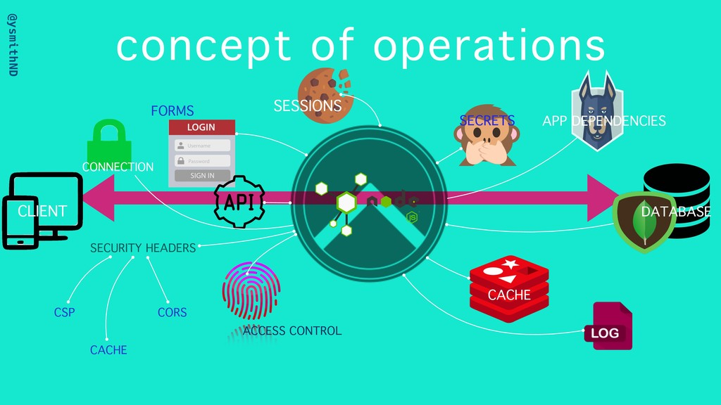 @ysmithND concept of operations CACHE DATABASE ...