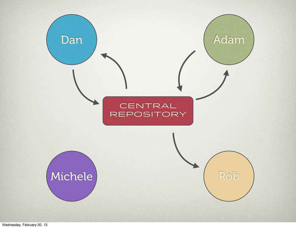 Central Repository Dan Adam Michele Rob Wednesd...