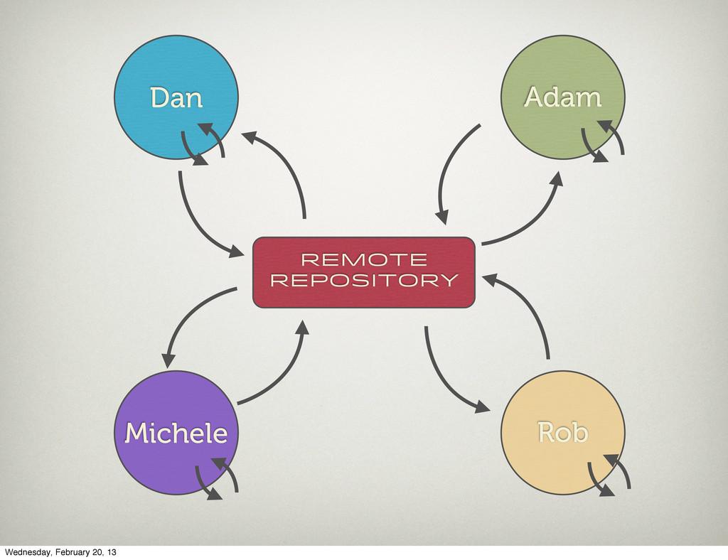 Dan Adam Michele Rob Remote Repository Wednesda...