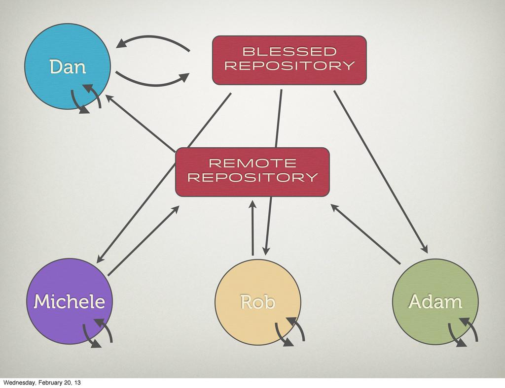 Dan Adam Rob Michele Blessed Repository Remote ...