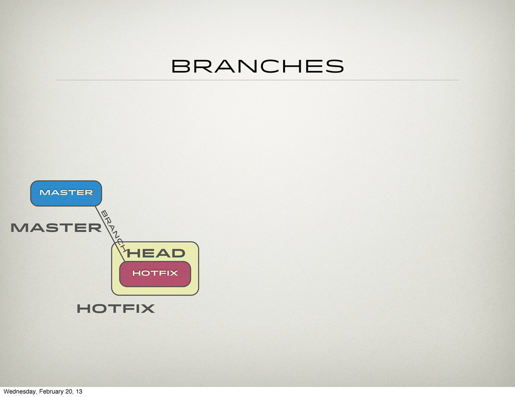 head Branches hotfix Master Master HOTFIX b r a...