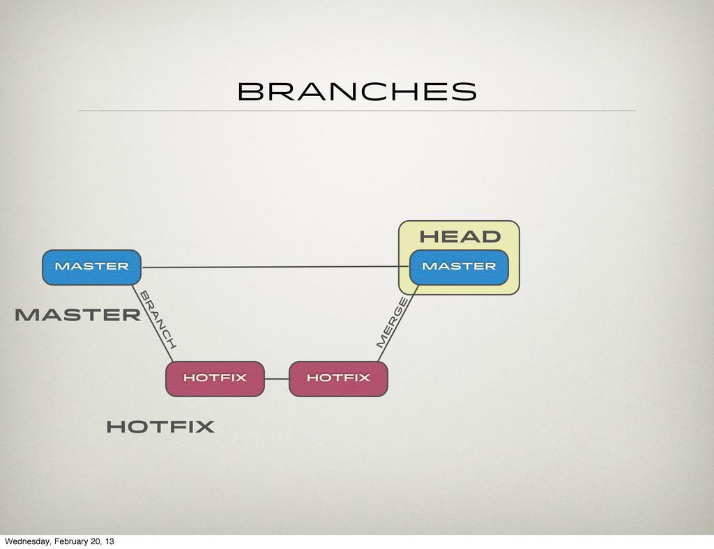 head Branches hotfix Master Master HOTFIX hotfi...