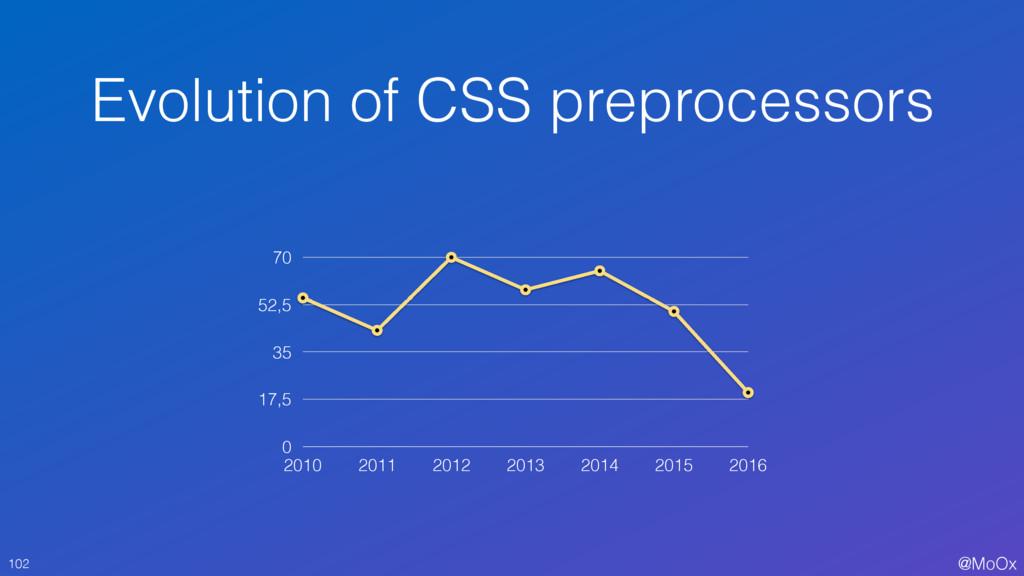 @MoOx Evolution of CSS preprocessors 102 0 17,5...