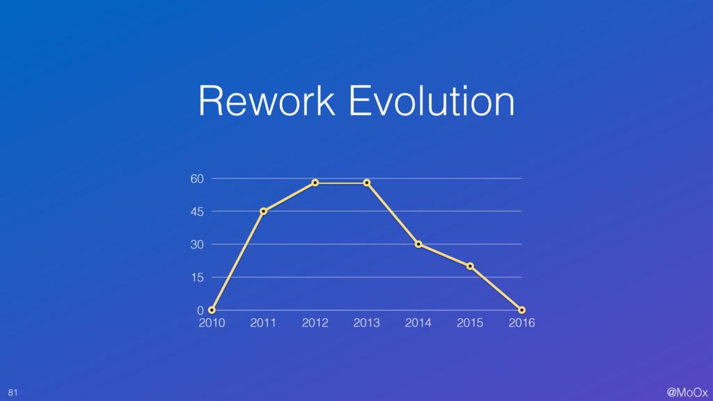 @MoOx Rework Evolution 81 0 15 30 45 60 2010 20...