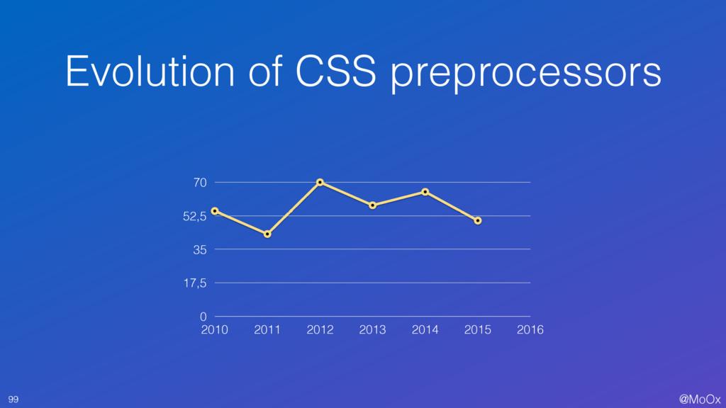 @MoOx Evolution of CSS preprocessors 99 0 17,5 ...