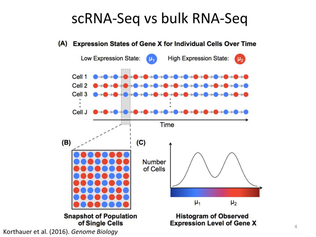 scRNA-Seq vs bulk RNA-Seq Korthauer et al. (201...