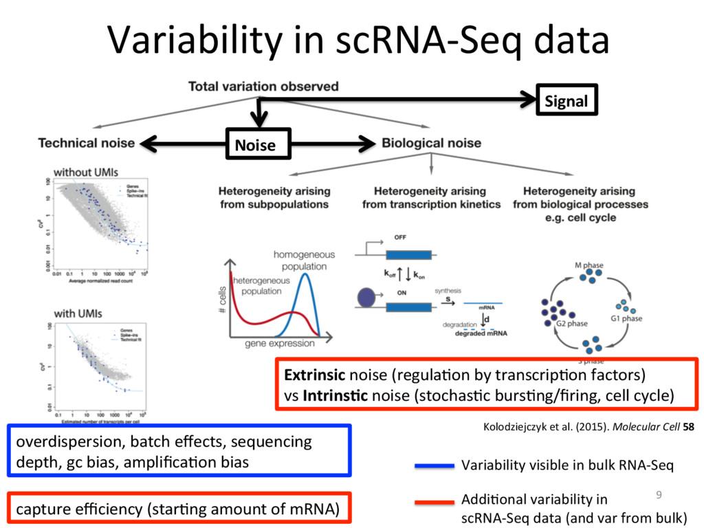 9 Variability in scRNA-Seq data Kolodziejczyk e...