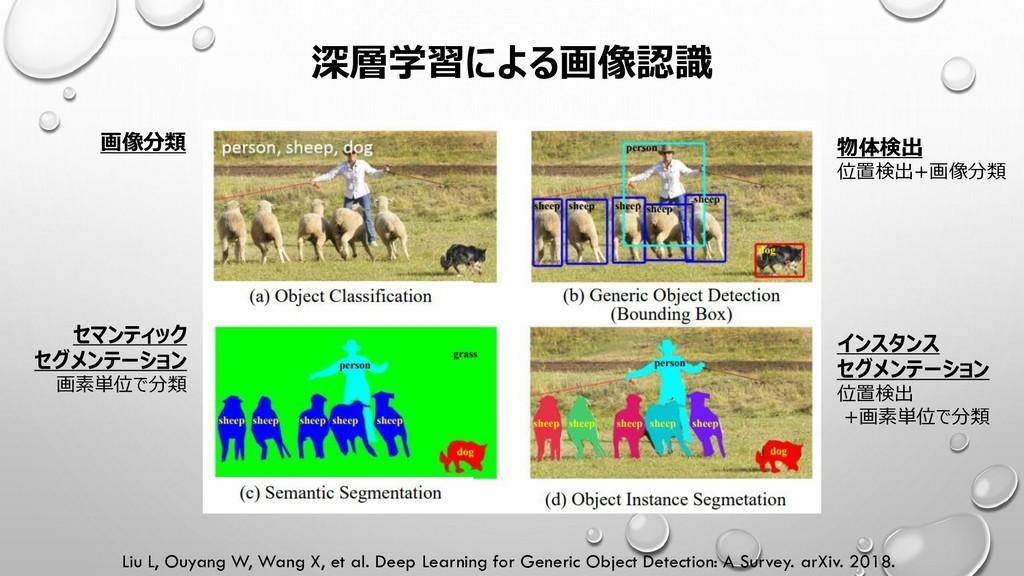 深層学習による画像認識 Liu L, Ouyang W, Wang X, et al. Dee...