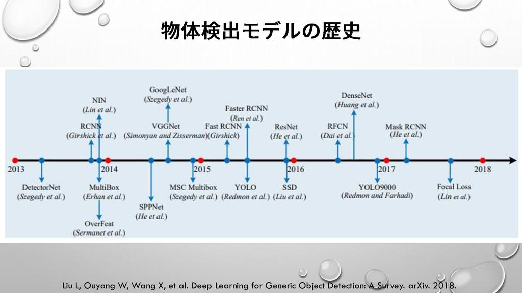 Liu L, Ouyang W, Wang X, et al. Deep Learning f...