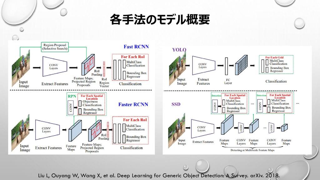 各手法のモデル概要 Liu L, Ouyang W, Wang X, et al. Deep ...
