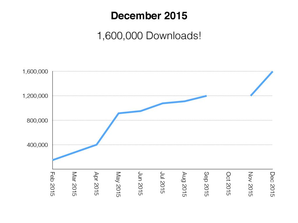 400,000 800,000 1,200,000 1,600,000 Feb 2015 Ma...