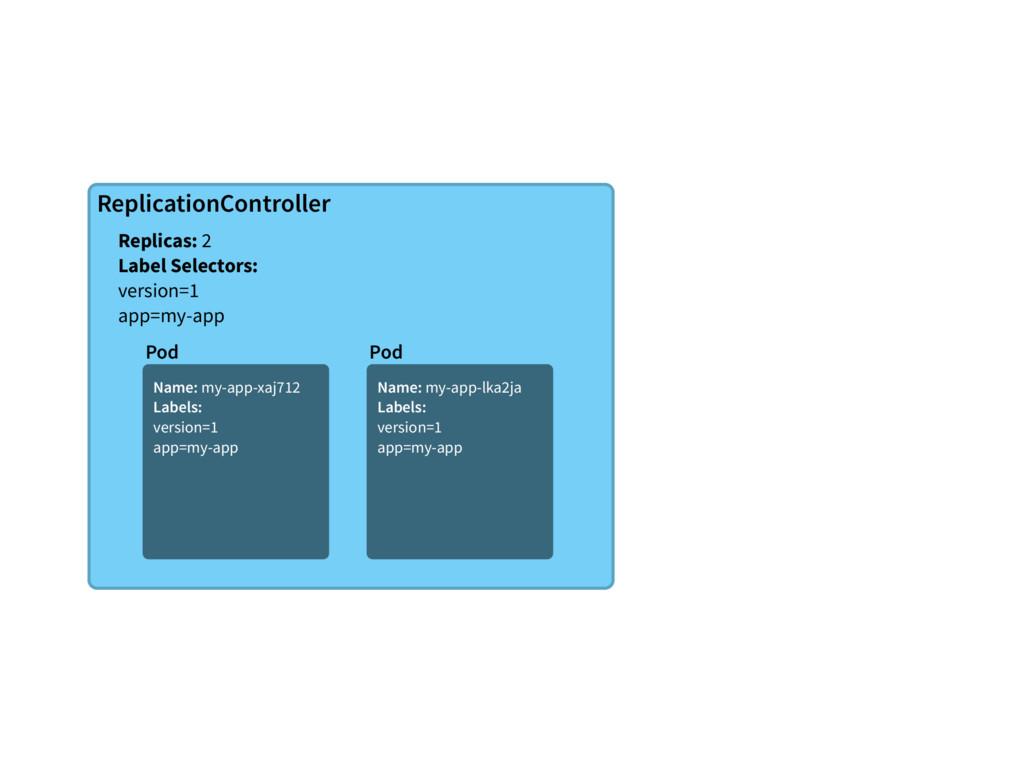 ReplicationController Replicas: 2 Label Selecto...