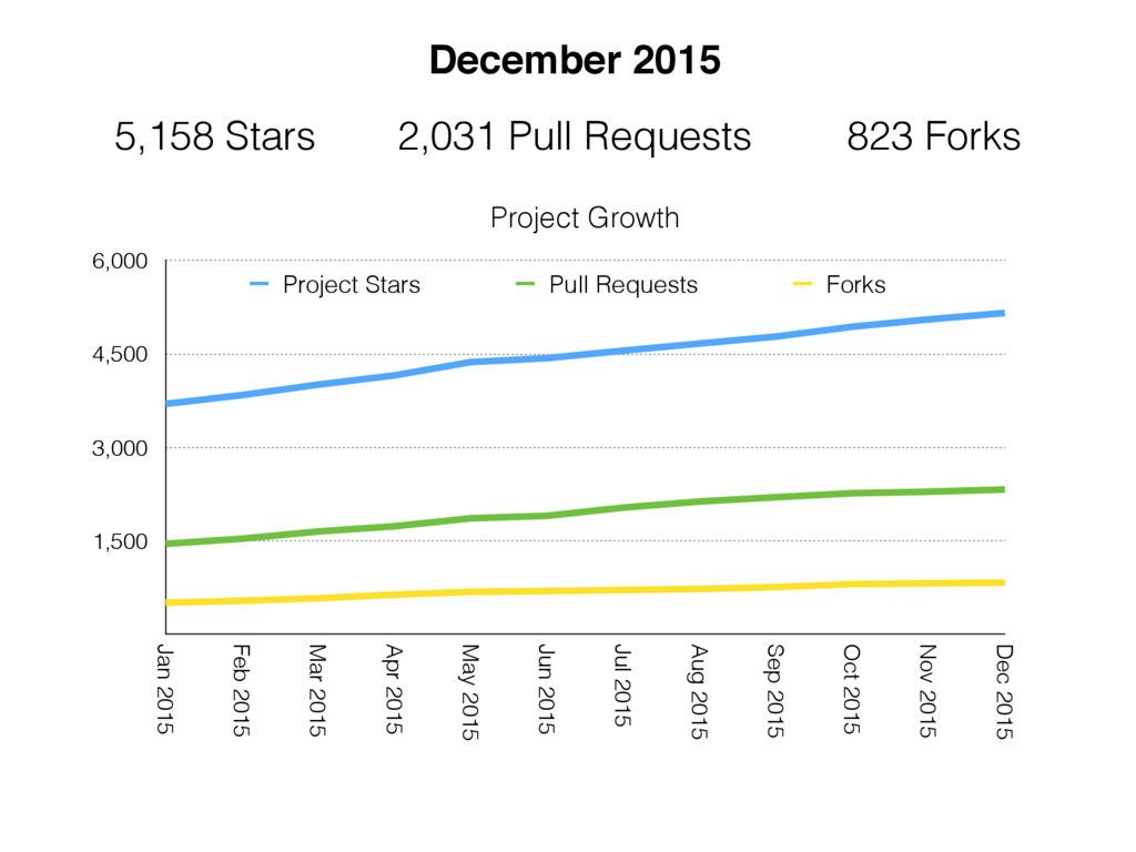Project Growth 1,500 3,000 4,500 6,000 Jan 2015...
