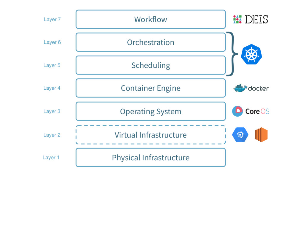 Virtual Infrastructure Layer 2 Physical Infrast...