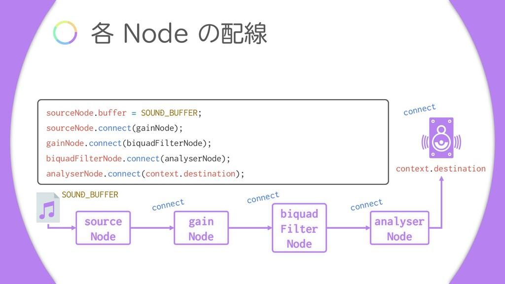 ֤ /PEFͷઢ biquad Filter Node source Node gain ...