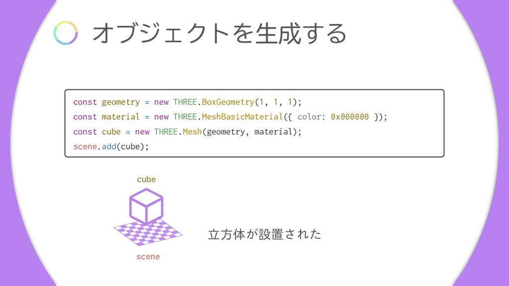 ΦϒδΣΫτΛੜ͢Δ const geometry = new THREE.BoxGeome...