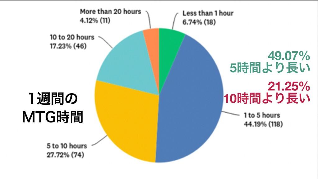 िؒͷ .5(ؒ 49.07% 5ؒΑΓ͍ 21.25% 10ؒΑΓ͍