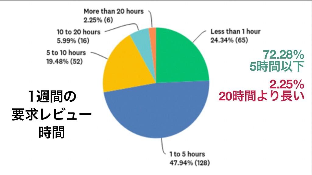 2.25% 20ؒΑΓ͍ िؒͷ ཁٻϨϏϡʔ ؒ 72.28% 5ؒҎԼ