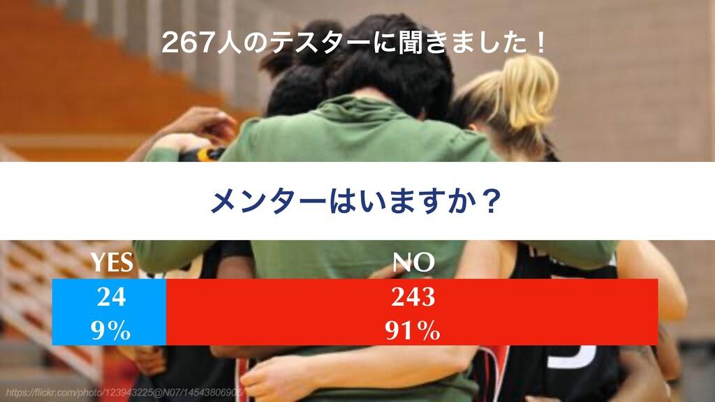 ϝϯλʔ͍·͔͢ʁ ਓͷςελʔʹฉ͖·ͨ͠ʂ 24 9% 243 91% YES NO
