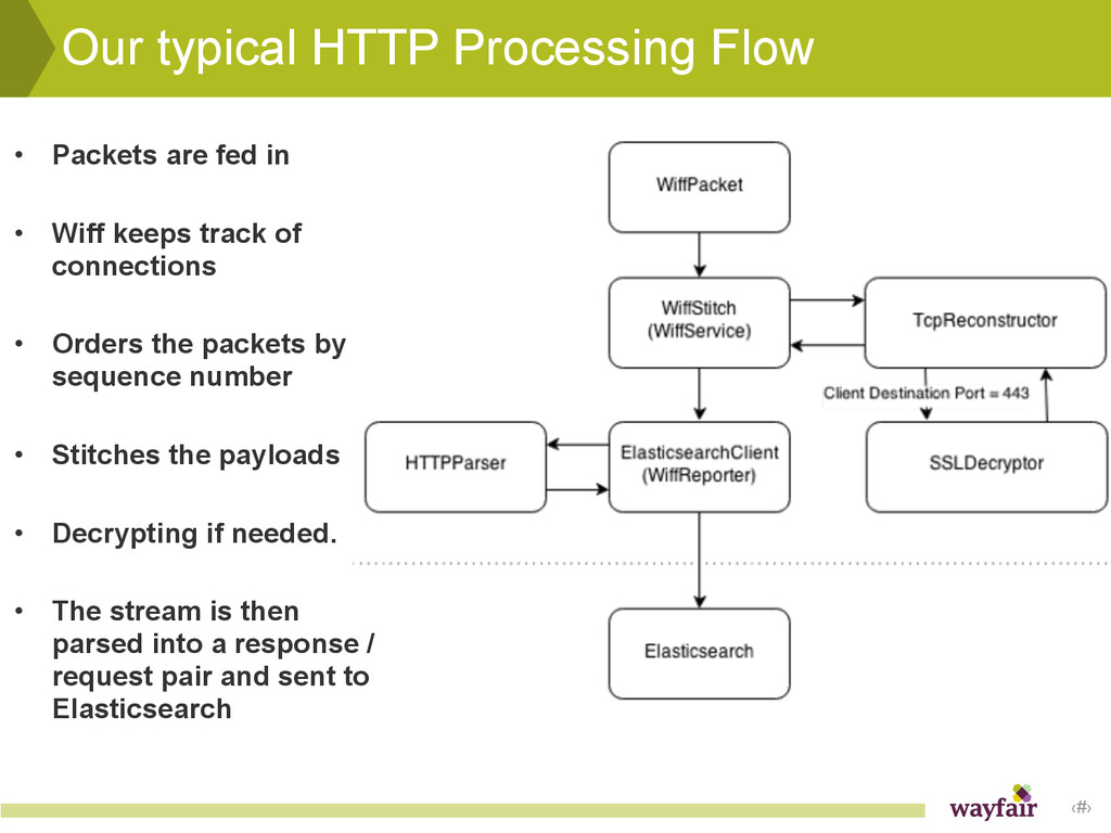 ‹#› Our typical HTTP Processing Flow • Packets ...