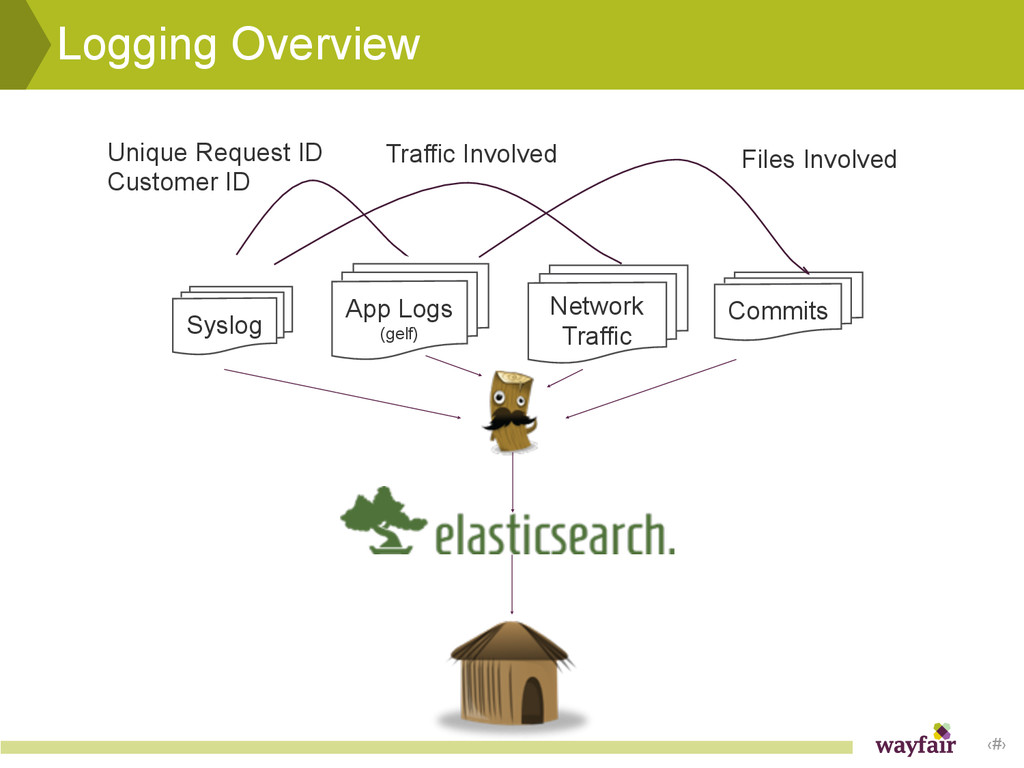 ‹#› Logging Overview Syslog Commits Network Tra...