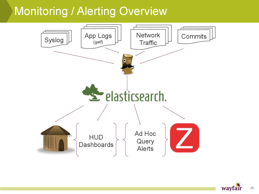 ‹#› Monitoring / Alerting Overview Syslog App L...