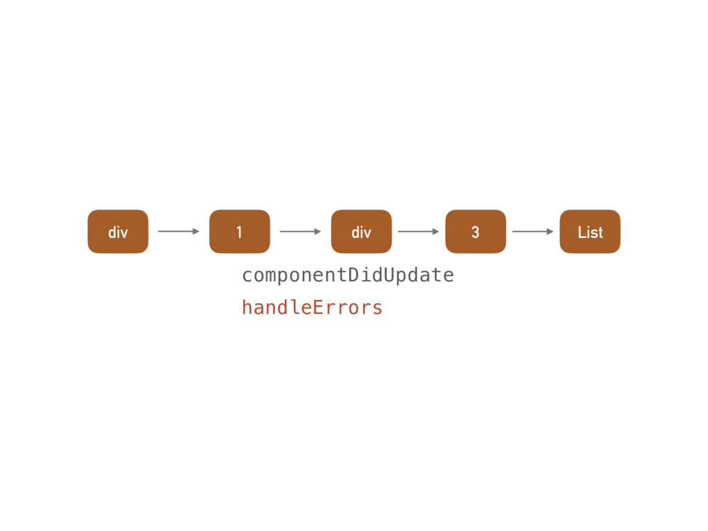 componentDidUpdate handleErrors div 1 div 3 List