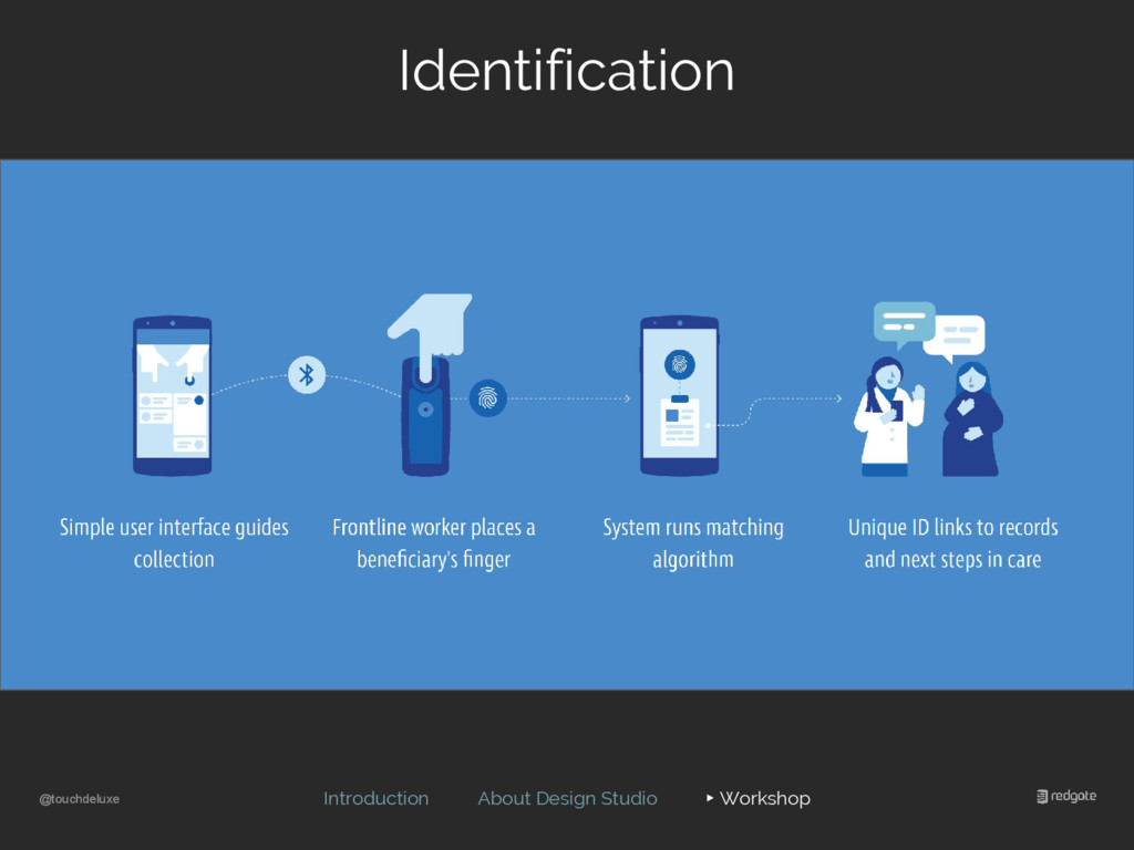 @touchdeluxe Identification Introduction About ...