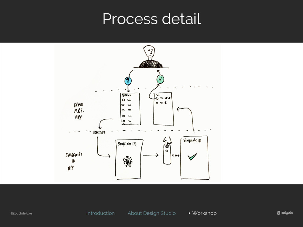 @touchdeluxe Process detail Introduction About ...