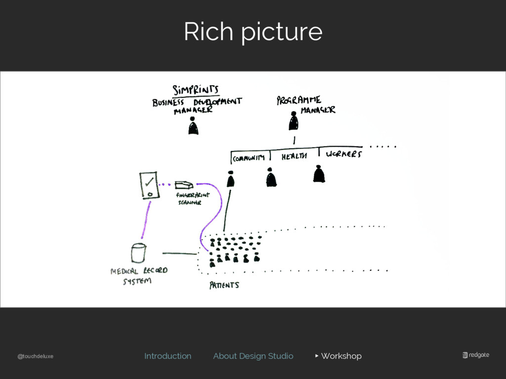 @touchdeluxe Rich picture Introduction About De...