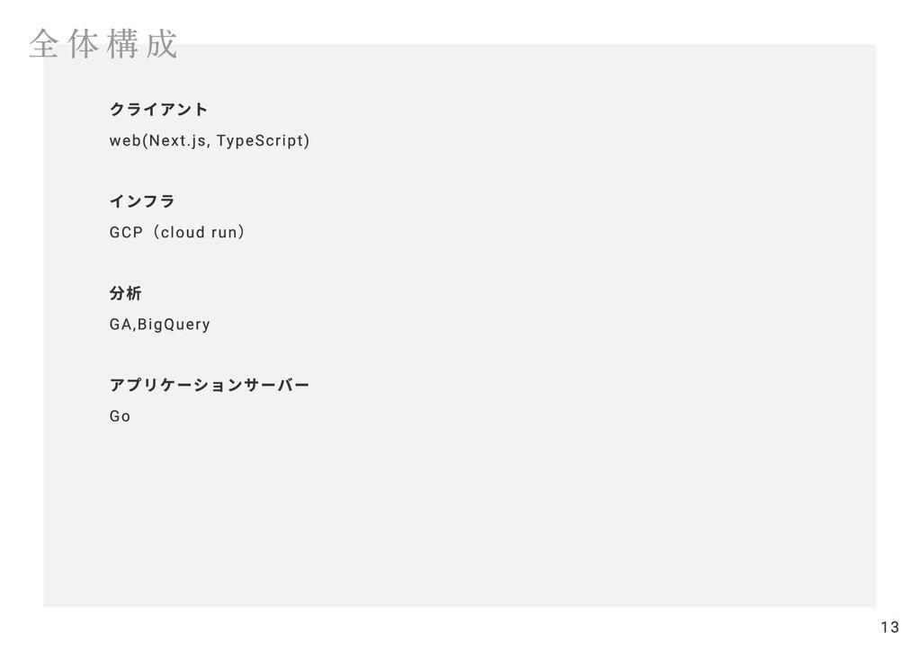全体構成 クライアント  web(Next.js, TypeScript)   インフラ  G...