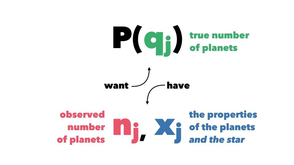 P(qj ) true number of planets nj, xj observed n...