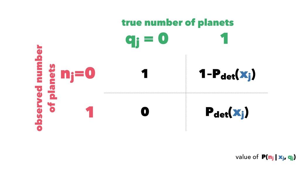 value of P(nj | xj , qj ) 1 1–Pdet (xj ) 0 Pdet...