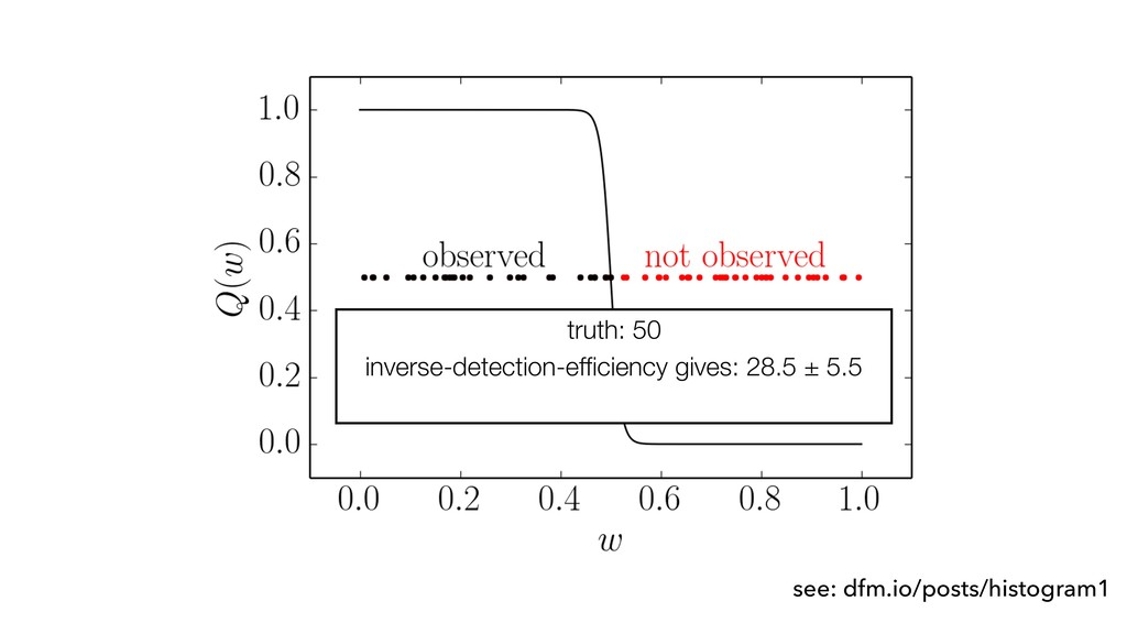 truth: 50 inverse-detection-efficiency gives: 28...