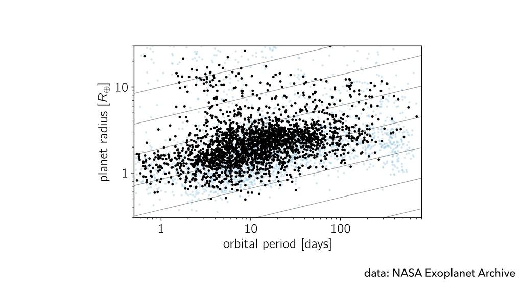 1 10 100 orbital period [days] 1 10 planet radi...