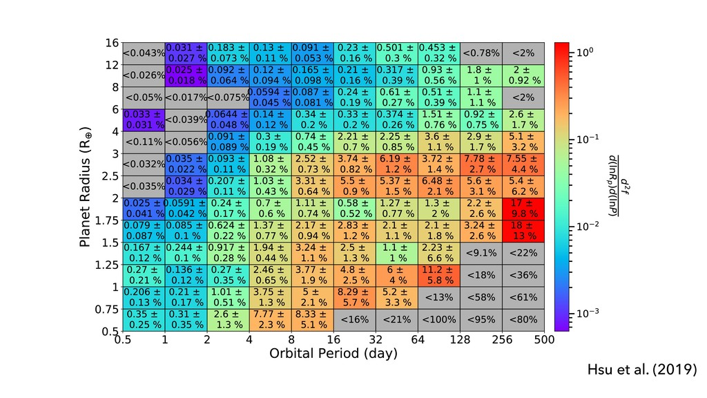 PLANET OCCURRENCE RATES 11 Figure 2. Inferred o...
