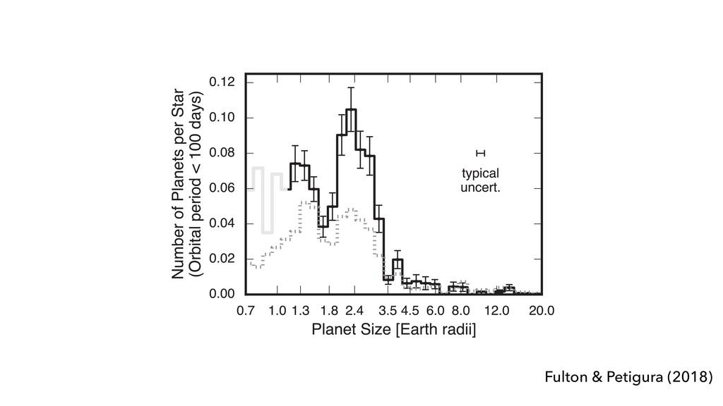 Fulton & Petigura (2018) 8. Planets with g graz...