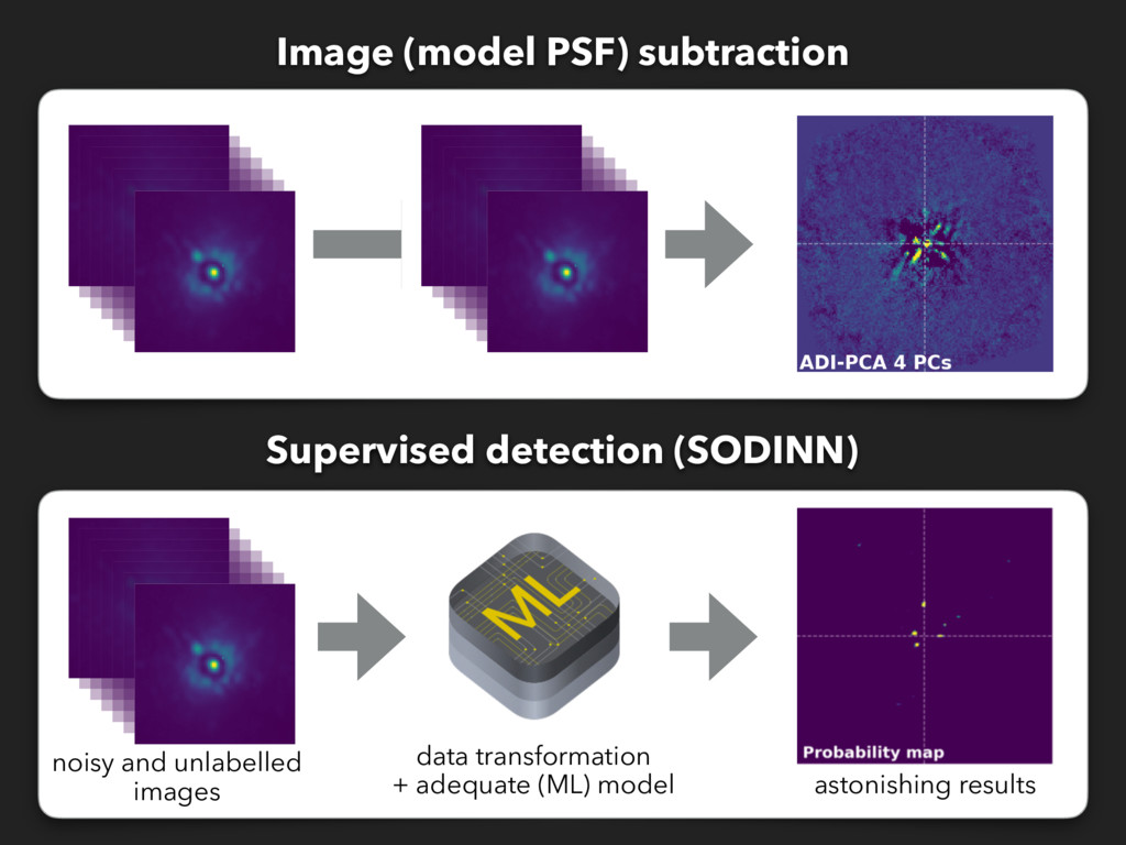 Image (model PSF) subtraction Supervised detect...