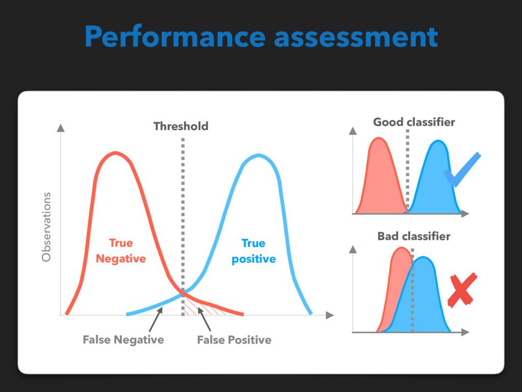 Good classifier True positive True Negative Thre...