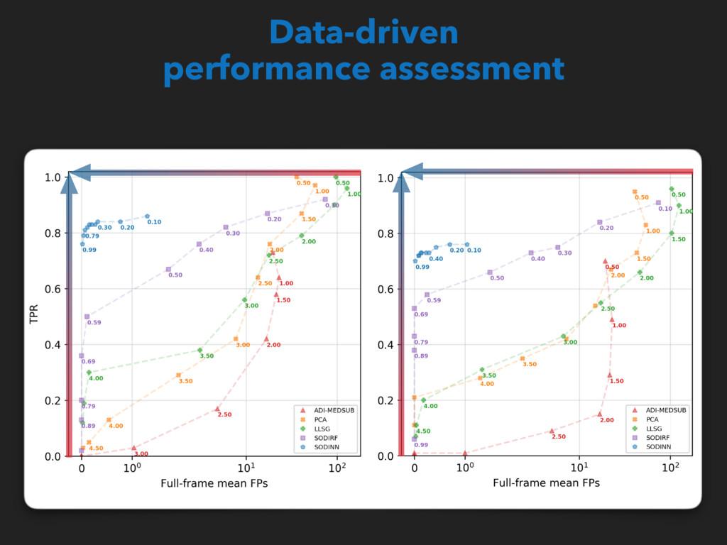 Data-driven performance assessment