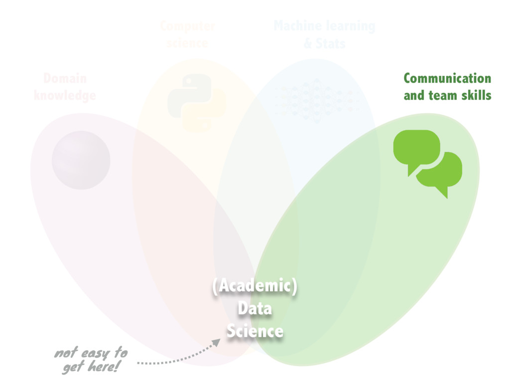 Communication and team skills Domain knowledge ...