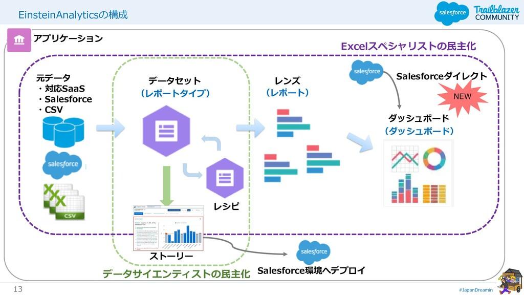 #JapanDreamin 13 EinsteinAnalyticsの構成 データサイエンティ...