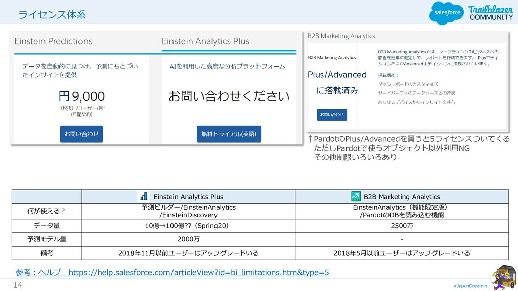 #JapanDreamin 14 ライセンス体系 Einstein Analytics Plu...