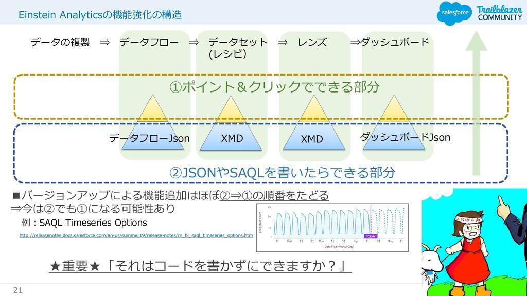 #JapanDreamin 21 Einstein Analyticsの機能強化の構造 データ...