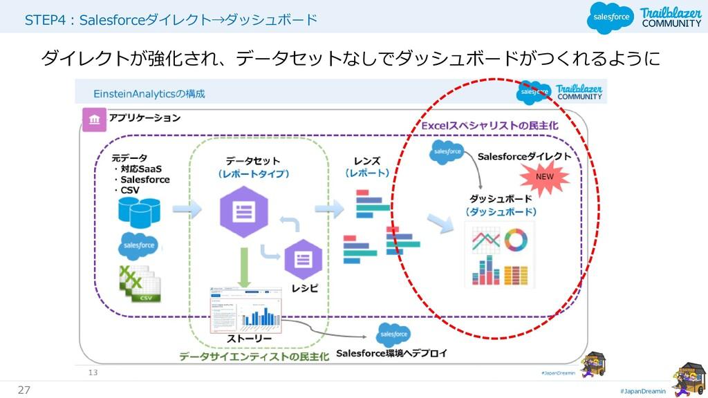 #JapanDreamin 27 STEP4:Salesforceダイレクト→ダッシュボード ...