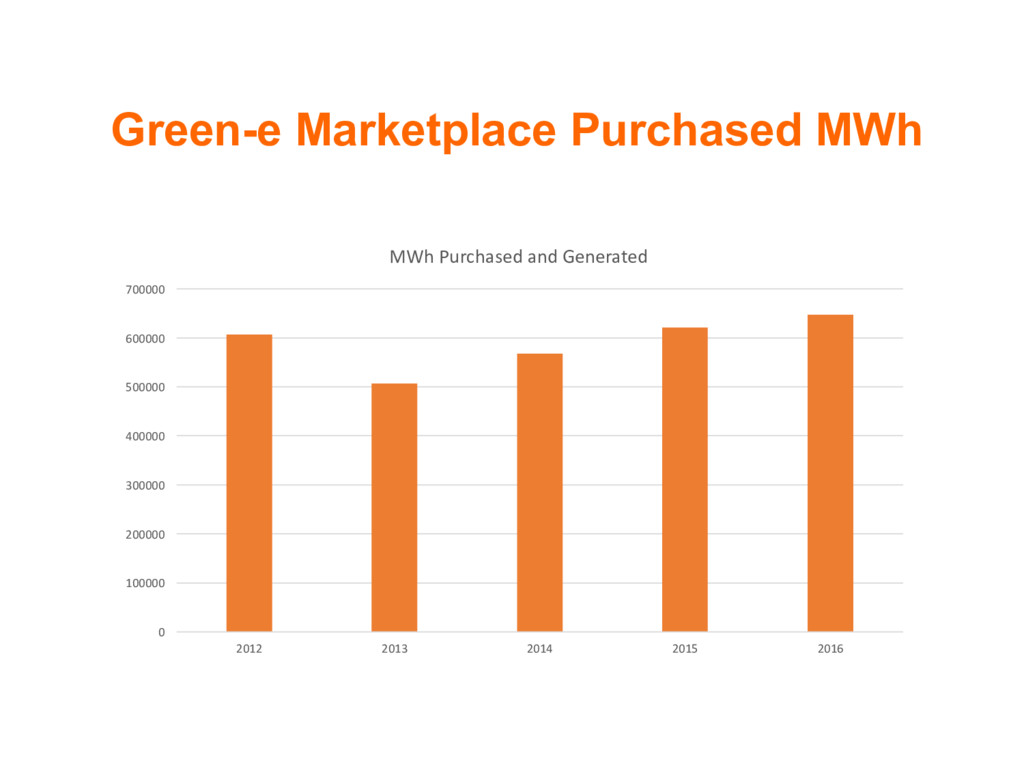 Green-e Marketplace Purchased MWh 0 100000 2000...