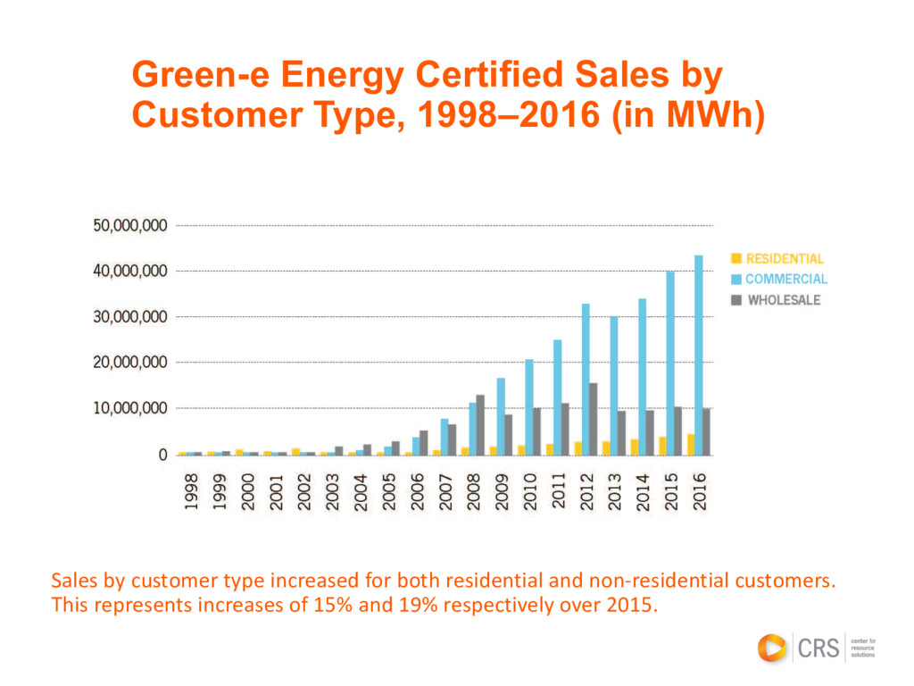 Green-e Energy Certified Sales by Customer Type...