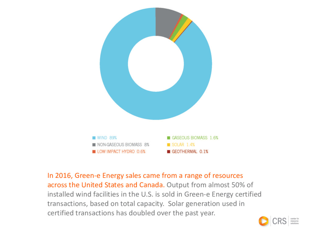 In 2016, Green-e Energy sales came from a range...